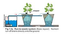 run to waste hydroponics