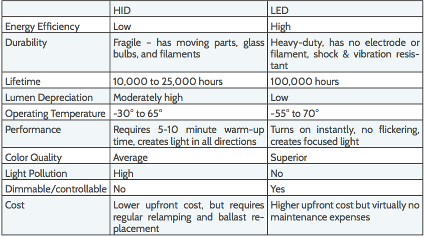LED vs HID efficiency
